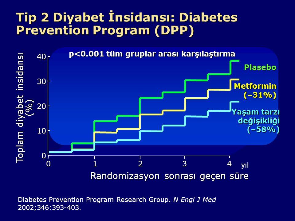 Yaşam Tarzı Değişikliği Tip 2 diyabet gelişiminde hareketsiz yaşam tarzı ve fazla beslenme önemli nedenlerdir.