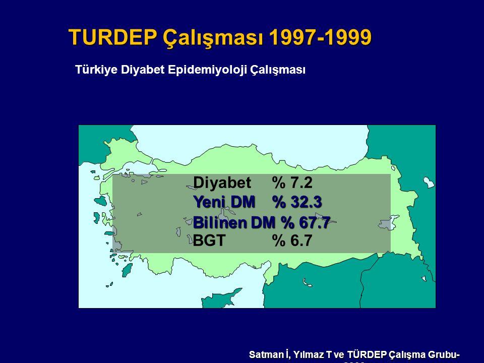 Diyabet % 13.7 Yeni DM % 45 Yeni DM % 45 Bilinen DM % 55 Bilinen DM % 55 BGT % 13.9 Satman İ, Yılmaz T ve TÜRDEP 2 Çalışma Grubu-2010 TURDEP-2 Çalışması-2010 Türkiye Diyabet Epidemiyoloji Çalışması