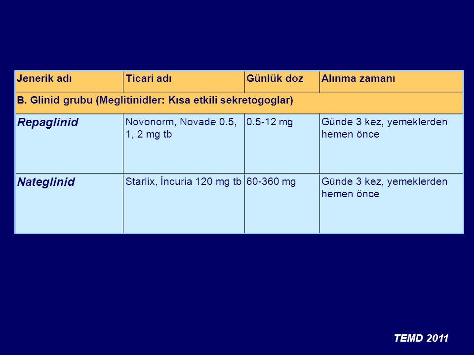 İnsanlarda GLP-1 Etkileri Doygunluk hissi sağlar, iştahı azaltır β hücreleri: Glukoza bağımlı insülin salgılanması artar Flint A, et al.
