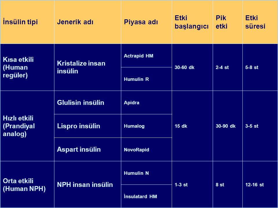 İnsülin tipiJenerik adıPiyasa adı Etki başlangıcı Pik etkiEtki süresi Uzun etkili ( * ) (Bazal analog) Glargin insülin Lantus 1 stPiksiz20-26 st Detemir insülin Levemir Hazır karışım human (Regüler + NPH) %30 kristalize + %70 NPH insan insülin Humulin M 70/30 30-60 dkDeğişken10-16 st Mixtard HM 30 Hazır karışım analog (Lispro + NPL) %25 insülin lispro + %75 insülin lispro protamin Humalog Mix25 10-15 dkDeğişken10-16 st %50 insülin lispro + %50 insülin lispro protamin Humalog Mix50 Hazır karışım analog (Aspart + NPA) %30 insülin aspart + %70 insülin aspart protamin NovoMix 3010-15 dkDeğişken10-16 st