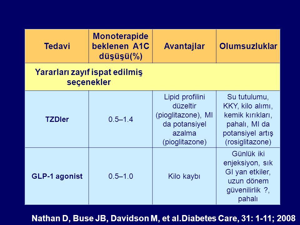Tedavi Monoterapide beklenen A1C düşüşü(%) AvantajlarOlumsuzluklar Diğer tedaviler Alfa-Glukosidaz inhibitorleri 0.5–0.8Kilo aldırmaz Sık GI yan etkiler, 3 kez /gün dozlama Glinide0.5–1.5Hızlı etkili Kilo alımı, 3 kez/gün dozlama, hipoglisemi, nispeten pahalı DPP-4 inhibitorleri 0.5–0.8Kilo aldırmaz Uzun dönem güvenilirlik ?, pahalı Pramlintide0.5–1.0Kilo kaybı Günde 3 enjeksiyon, GI yan etkiler, uzun dönem güvenilirlik?, pahalı Nathan D, Buse JB, Davidson M, et al.Diabetes Care, 31: 1-11; 2008