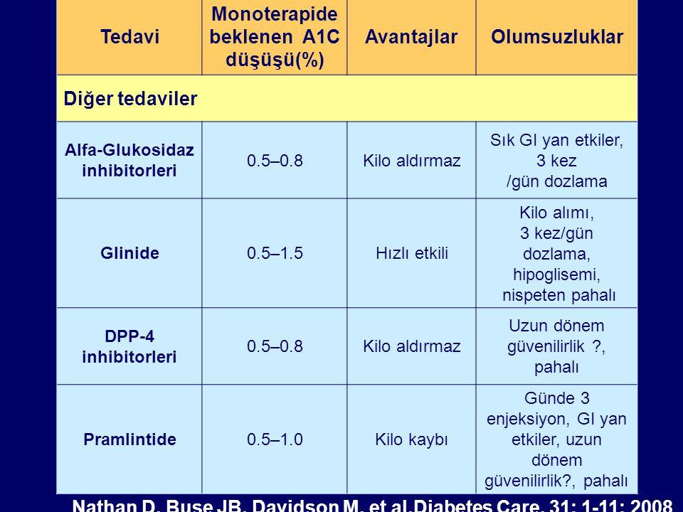 Teşhis Yaşam tarzı + Metformin Yaşam tarzı + Metformin + Bazal insülin Yaşam tarzı + Metformin + Sulfonilüreler* Yararları güçlü ispat edilmiş çekirdek tedavi Yaşam tarzı + Metformin + Yoğun insülin Yaşam tarzı + Metformin + Pioglitazone Hipo yok KKY/ödem Kemik kaybı Yaşam tarzı + Metformin + GLP-1 agonsiti Hipo yok Kilo kaybı Bulantı//kusma Yaşam tarzı +Metformin + Pioglitazone + Sulfonilüre * Yaşam tarzı + Metformin + Bazal insülin Yararları daha zayıf ispat edilmiş tedaviler 1.Basamak 2.Basamak3.Basamak ADA&EASD Consensus Statement, Diabetes Care 2008