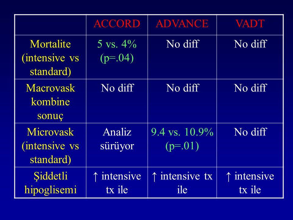 ≥45 yaş ve BKİ 25 kg/m 2 olan kişiler 3 yılda bir tara Risk faktörleri olan kişileri daha erken ve daha sık aralıklarda tara APG 100-125 mg/dl (A1C %6.0-6.4) APG <100 mg/dl (A1C <%6.0) APG ≥126 mg/dl (A1C ≥%6.5) 75 g OGTT APG (A1C*) APG <100 mg/dl OGTT 2.st PG 140-199 mg/dl APG <100 mg/dl OGTT 2.st PG <140 mg/dl APG 100-125 mg/dl OGTT 2.st PG <140 mg/dl APG 100-125 mg/dl OGTT 2.st PG 140-199 mg/dl APG ≥126 mg/dl OGTT 2.st PG ≥ 200 mg/dl Normalİzole IGTİzole IFGAşikar DMIFG + IGT Prediyabet Erişkinlerde tip 2 diyabet taraması ve tanılama *Uluslararası standartlara uymayan A1C tayinleri güvenilir değildir ve diyabet /prediyabet tanıları için kullanılmamalıdır.