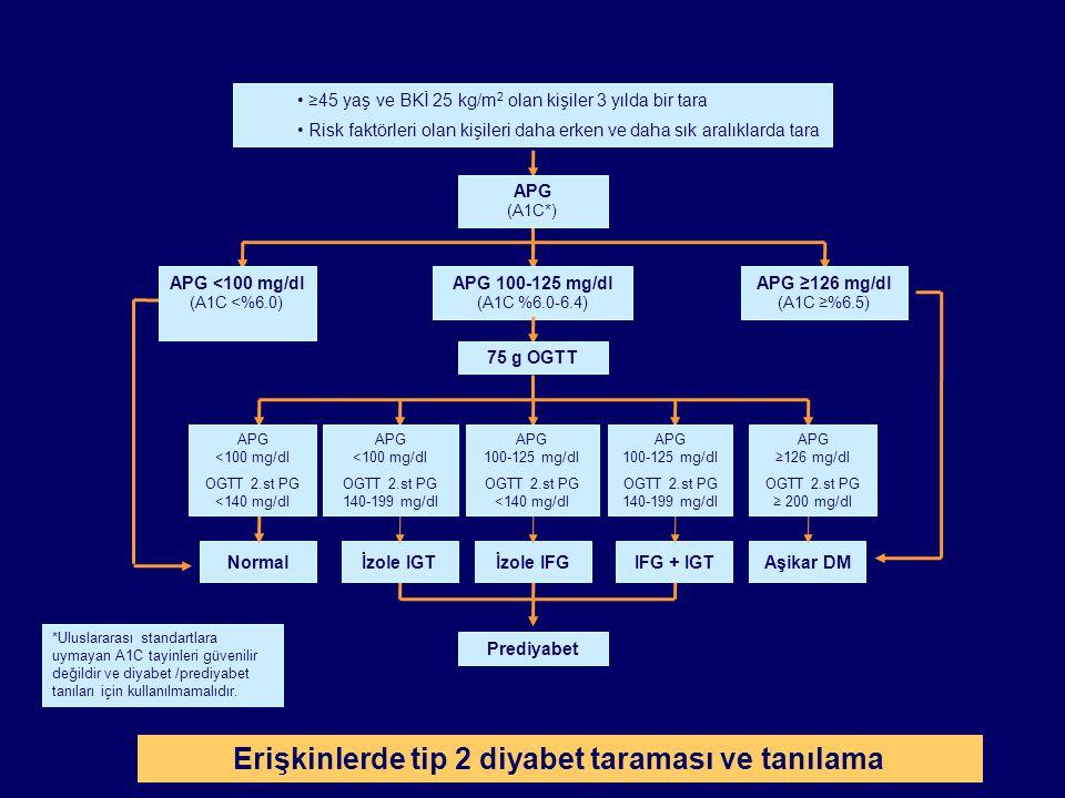 Birinci derece yakınlarında diyabet bulunan kişiler Diyabet prevalansı yüksek etnik gruplara mensup kişiler İri bebek doğuran veya daha önce GDM tanısı almış kadınlar Hipertansif bireyler (kan basıncı: KB  140/90 mmHg) Dislipidemikler (HDL-kolesterol  35 mg/dl / trigliserid  250 mg/dl) Daha önce IFG veya IGT saptanan bireyler Tip 2 DM Riski Yüksek Bireyler