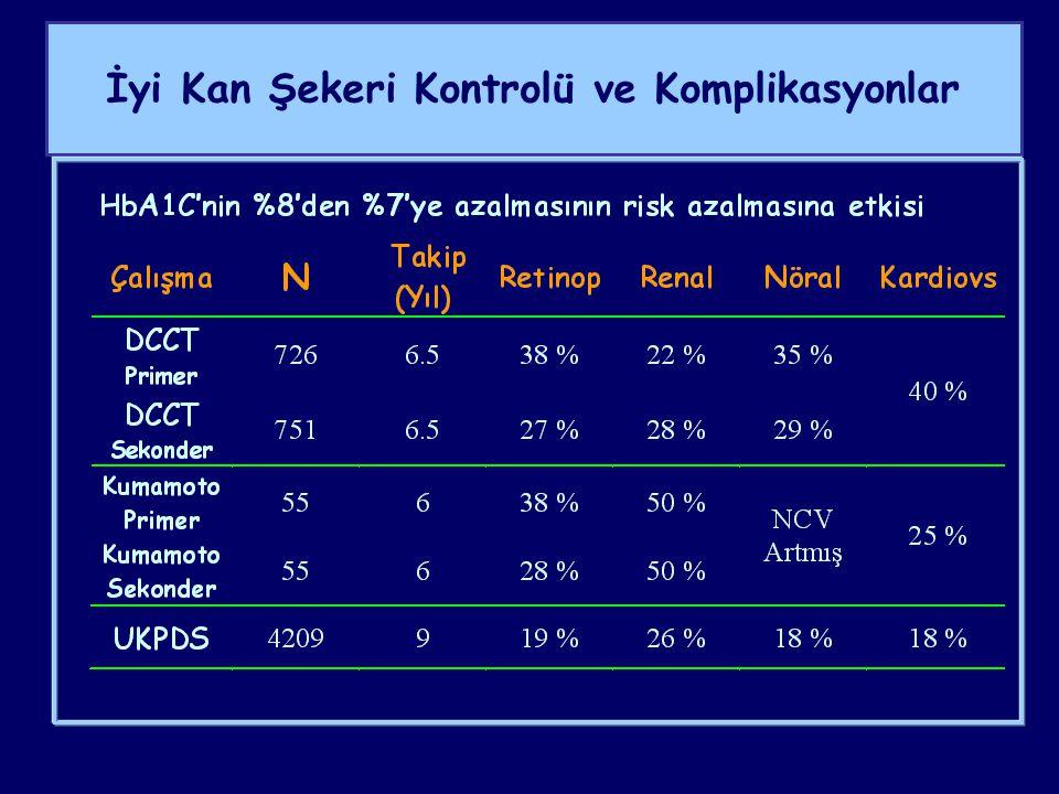 Diabetes Mellitus'ta Metabolik Kontrol Hedefleri Glisemik kontrol - A1c<%7.0 ** ≤%6.5 - Preprandiyal glukoz*90-130 mg/dl - Postprandiyal 2.