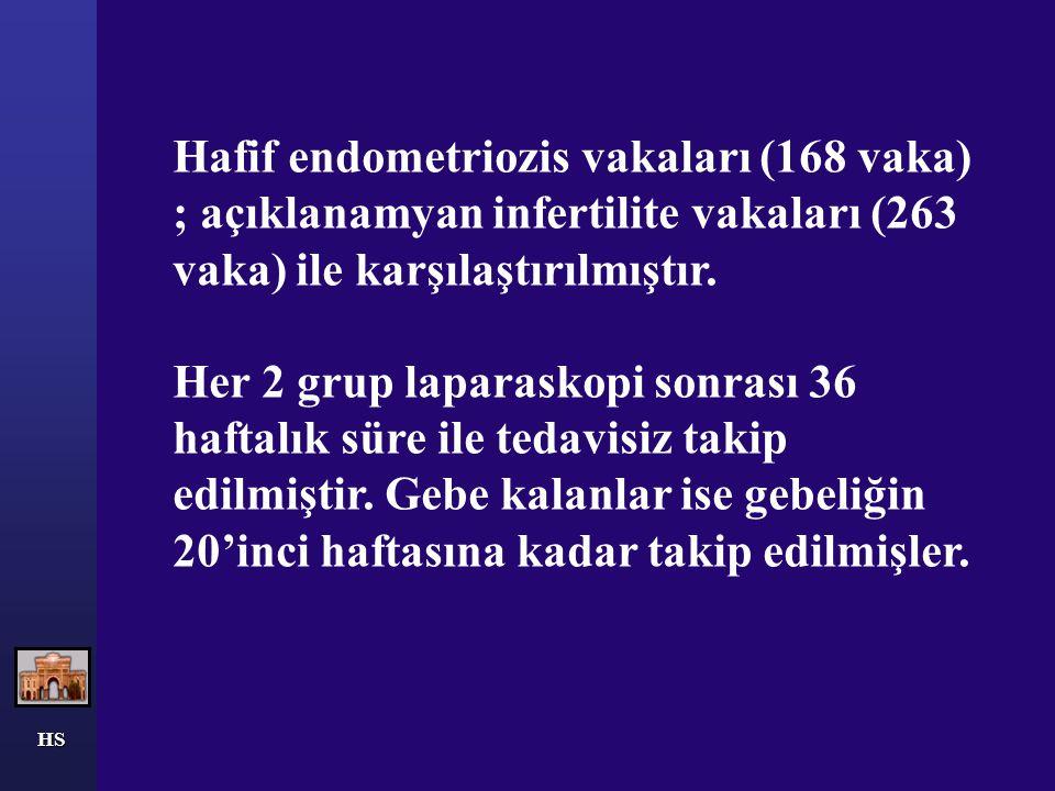 HS Hafif endometriozis vakalarında fekondite oranı %18.2 iken, açıklanamayan infertilitesi olanlarda ise bu oran %23.7 saptanmıştır.