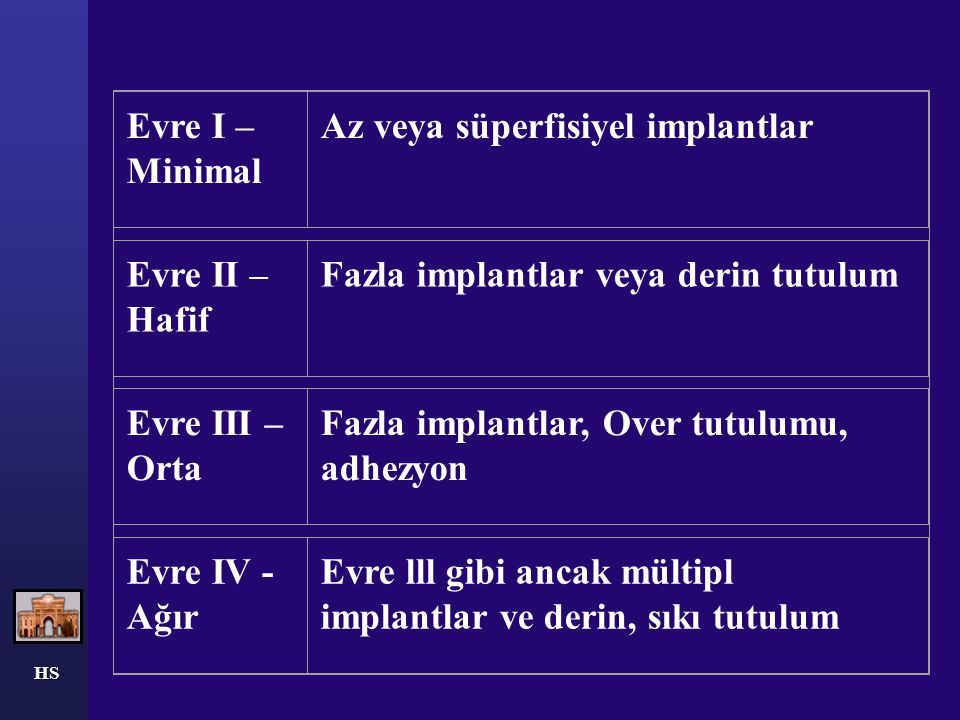 HS Endometriozisde Evreleme