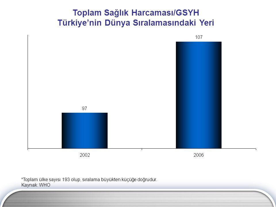 Kişi Başına Sağlık Harcamasında Türkiye'nin Dünya Sıralamasındaki Yeri *Toplam ülke sayısı 193 olup, sıralama büyükten küçüğe doğrudur.