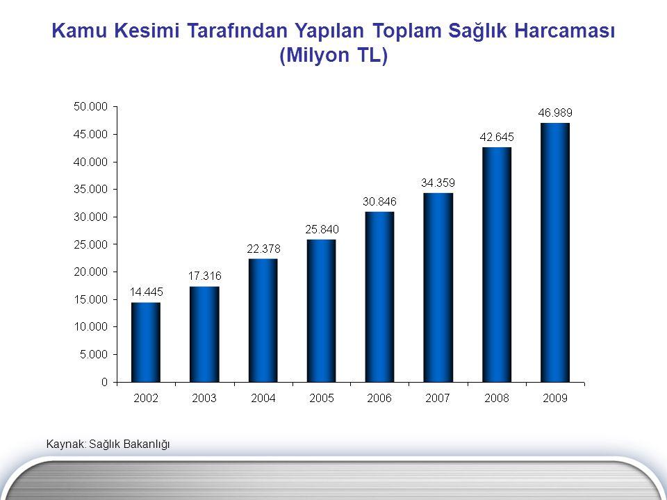 Koruyucu Sağlık Hizmetleri Harcaması (Milyon TL) Kaynak: Sağlık Bakanlığı