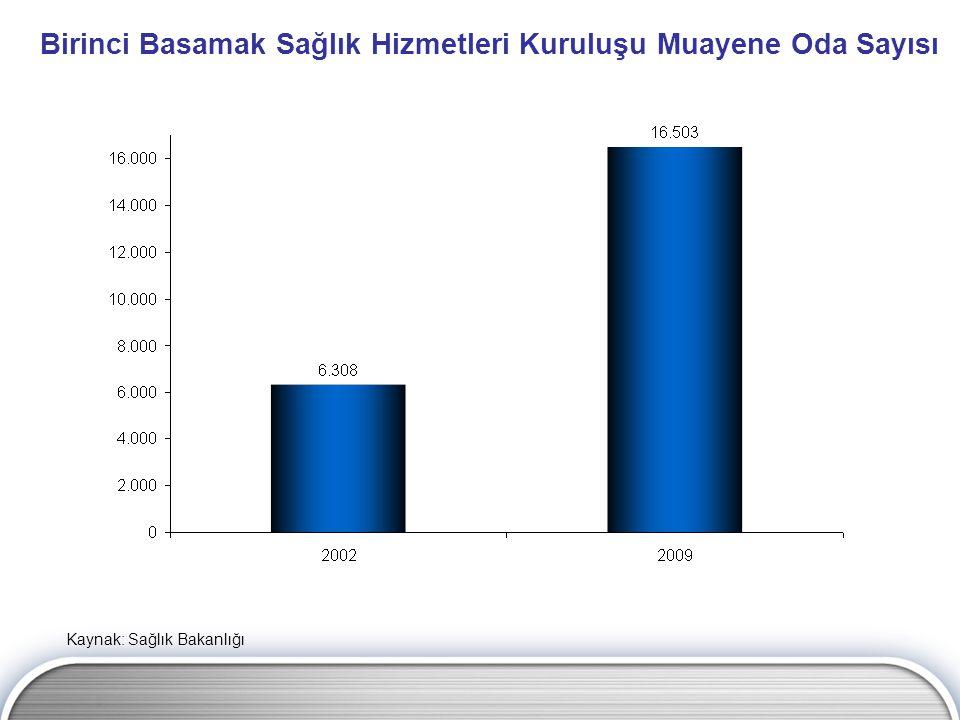 Aşı Bütçesi (Milyon TL) Kaynak: Sağlık Bakanlığı