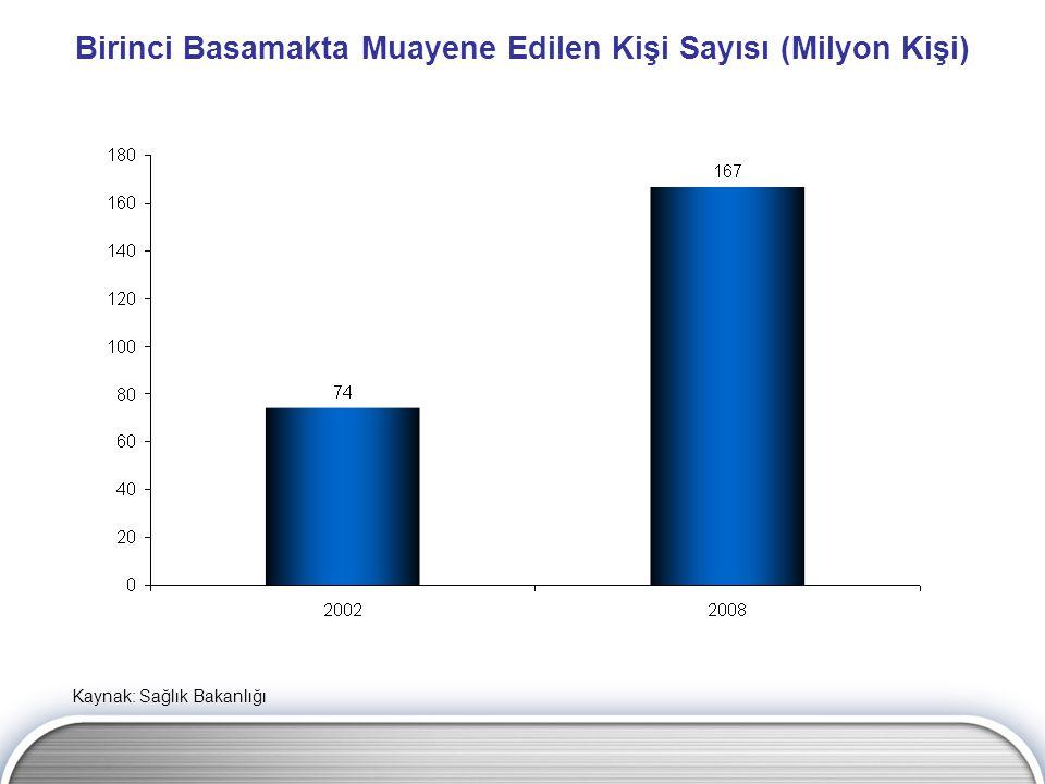 Hastanelerde Yapılan Toplam Muayene Sayısı (Milyon) Kaynak: Sağlık Bakanlığı