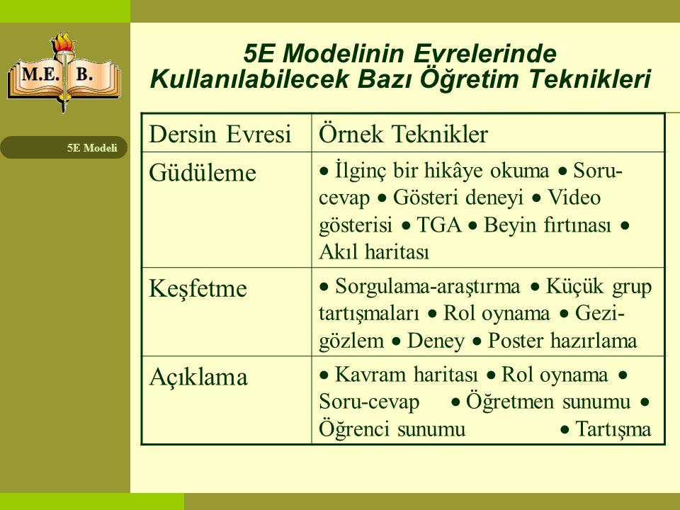 5E Modeli 5E Modelinin Evrelerinde Kullanılabilecek Bazı Öğretim Teknikleri (2) Dersin EvresiÖrnek Teknikler Uyarlama  Analoji  Soru-cevap  Beyin fırtınası  Kavram haritası  Problem çözme  Kelime ilişkilendirme Değerlendirme  Tanılayıcı dallanmış ağaç  Kavram haritası  Çizim  Mülakat  Performans değerlendirme  Derecelendirme ölçeği (Rubrik)