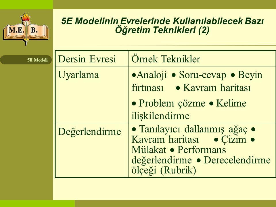 5E Modeli Öğretim sürecinde kullanılan stratejiler genel olarak üç grupta toplanabilir: 1.Pasif öğretim (öğretmen merkezli) 2.Etkileşimli öğretim 3.Aktif öğrenme (öğrenci merkezli)