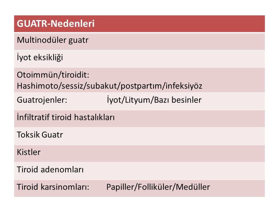 Guatr-Klinik Kliniği belirleyenler – Tiroid disfonksiyonu – Gland boyutu – Gland büyüme hızı