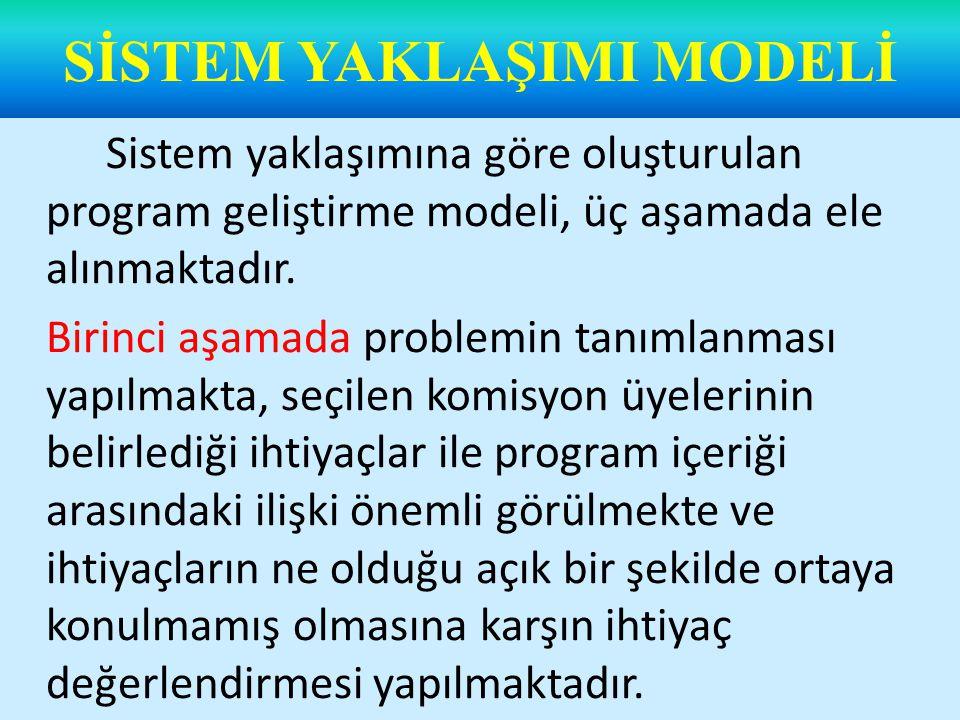 Modelin ikinci aşaması olan gelişme bölümünde, program geliştirme sürecinde gerekli görülen altı boyut ele alınmaktadır.