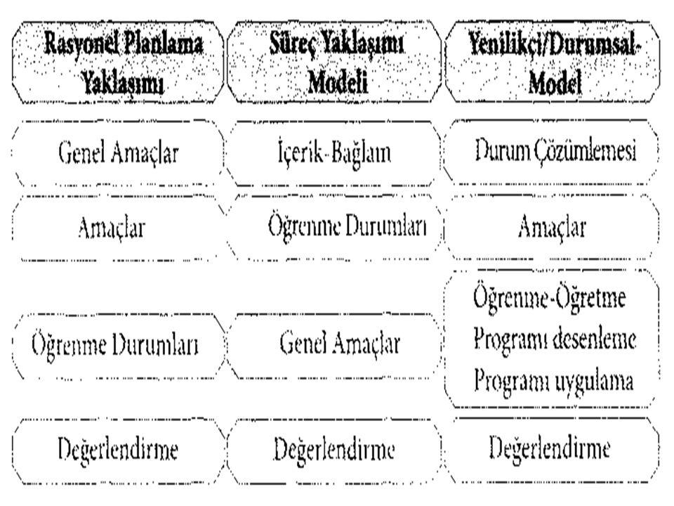 Her üç modelde de başlangıç noktalarının farklı olduğu, rasyonel model ile durumsal modelde önemli farkların olmadığı, süreç yaklaşımı modelinin diğerlerinden çok farklı olduğu ve son aşamanın ise her program modelinde değerlendirme boyutu ile noktalandığı görülmektedir.