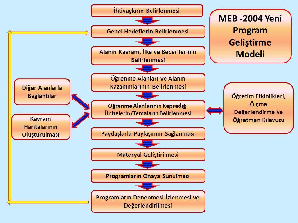  MEB program modelinde diğer alanlarla bağlantı kurulması ve disiplinler arası yaklaşım ve ara disiplin alanları vurgulanmaktadır.