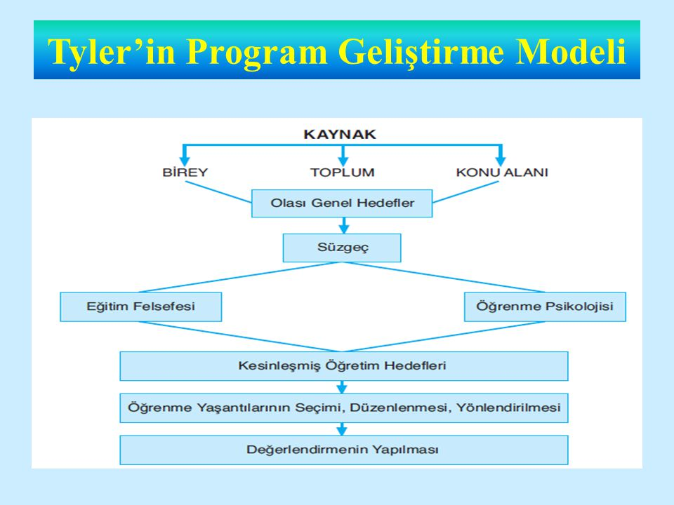 TYLER MODELİ Programın merkezinde okul vardır Taba 'nın program geliştirme modeline göre daha ayrıntılı bir modeldir.