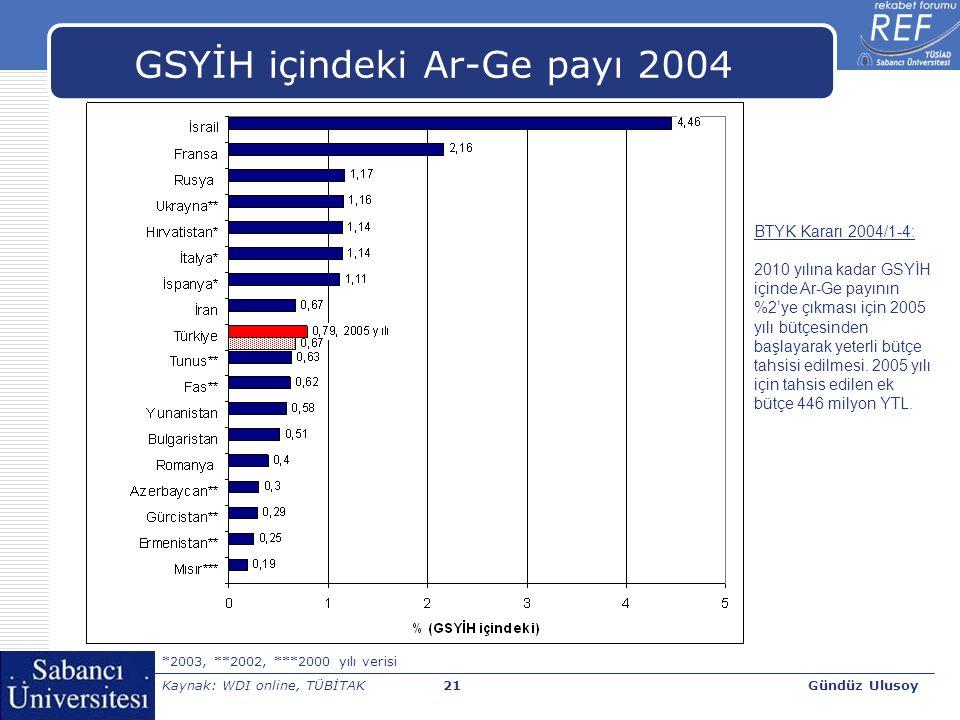 Gündüz Ulusoy22 GSYİH içindeki Ar-Ge payı artışı  GSYİH içindeki Ar-Ge payı ortalama yıllık artışı [İlk 5 ülke]  Çin (2000-2005 dönemi): %18  İzlanda (1995-2005 dönemi): %12  Türkiye (1995-2004 dönemi): %11  Meksika (2004-2005 dönemi): %10  Güney Afrika (1997-2004 dönemi): %8 OECD Science, Technology and Industry Scoreboard 2007, OECD, Paris, 2007.