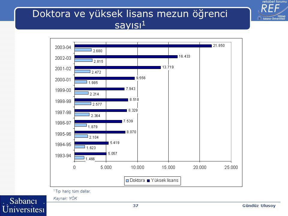 Gündüz Ulusoy38 Sanayi ihraç ürünleri içinde yüksek teknoloji mal grubu ihracatı (Akdeniz ülkeleri) *2004 yılı verisi Kaynak: WDI online