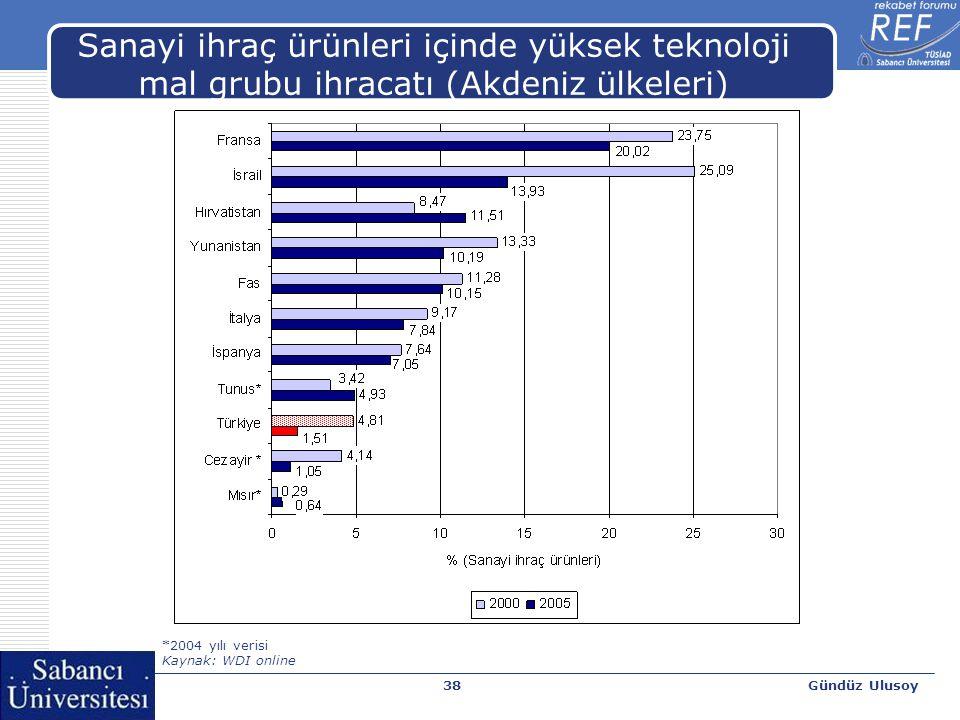Gündüz Ulusoy39 Sanayi ihraç ürünleri içinde yüksek teknoloji mal grubu ihracatı (Komşu ülkeler) *2004 yılı verisi Kaynak: WDI online