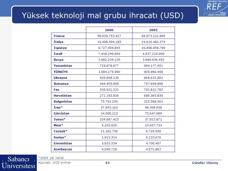 Gündüz Ulusoy44 Akdeniz ve komşu ülkelerin toplam ve Türkiye'den ithalatı, 2000-2005 20002005 Türkiye (milyon ABD $)Türkiye (%) TOPLAM (milyon ABD $) Türkiye (milyon ABD $)Türkiye (%) TOPLAM (milyon ABD $) Fransa 1.999 0,7 303.7974.396 0,9 475.999 İtalya 2.034 0,9 238.2575.429 1,4 384.835 İspanya 865 0,6 152.8983.584 1,2 289.610 Rusya 349 1,0 33.9211.727 1,8 98.576 Yunanistan 396 1,3 29.8151.191 2,2 54.893 İsrail - - 35.7421.221 2,7 45.032 Romanya 271 2,1 13.0541.966 4,9 40.462 İran 231 1,7 13.626856 2,2 38.674 Ukrayna 159 1,1 13.955607 1,7 36.121 Fas 99 0,9 11.533401 1,9 20.803 Cezayir 286 3,1 9.152605 3,0 20.356 Mısır 200 1,4 14.009622 3,1 19.814 Hırvatistan 23 0,3 7.886252 1,4 18.560 Bulgaristan 214 3,3 6.5041.099 6,1 18.162 Tunus 156 1,8 8.565297 2,3 13.174 Suriye 190 5,0 3.815336 4,3 7.897 Azerbaycan 128 11,0 1.172313 7,4 4.211 Gürcistan 111 15,7 709283 11,4 2.490 Ermenistan 33 4,0 84053 3,1 1.691 Kaynak: UN Commodity Trade Statistics Devision, Comtrade