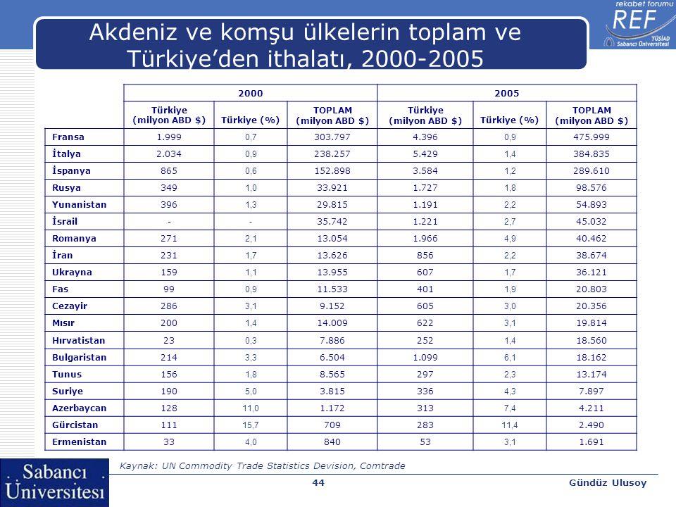 Gündüz Ulusoy45 Akdeniz ve komşu ülkelerin toplam ve Türkiye'ye ihracatı, 2000-2005 20002005 Türkiye (milyon ABD $) Türkiye (%) TOPLAM (milyon ABD $) Türkiye (milyon ABD $) Türkiye (%) Türkiye (milyon ABD $) Fransa3.377 1,1 295.3435.800 1,3 434.424 İtalya4.184 1,7 240.5157.497 3,0 372.957 Rusya3.098 3,0 103.0927.531 3,1 241.243 İspanya1.960 1,7 113.3433.352 1,7 192.798 İran197 0,7 28.345369 0,6 60.012 Cezayir1.332 6,0 22.0311.725 3,8 46.001 İsrail434 1,4 31.407903 2,1 42.770 Ukrayna868 6,0 14.5722.026 5,9 34.227 Romanya627 6,1 10.3662.197 7,9 27.729 Yunanistan550 5,0 10.964935 5,4 17.434 Bulgaristan494 10,3 4.8211.228 10,5 11.739 Fas52 0,7 7.43187 0,8 11.184 Mısır84 1,8 4.712334 3,1 10.647 Tunus54 0,9 5.850106 1,0 10.493 Hırvatistan38 0,9 4.43182 0,9 8.772 Suriye482 10,4 4.633290 4,5 6.449 Azerbaycan104 6,0 1.745275 6,3 4.347 Ermenistan1 0,5 2940,7 0,1 936 Gürcistan72 22,6 322121 14,1 866 Kaynak: UN Commodity Trade Statistics Devision, Comtrade