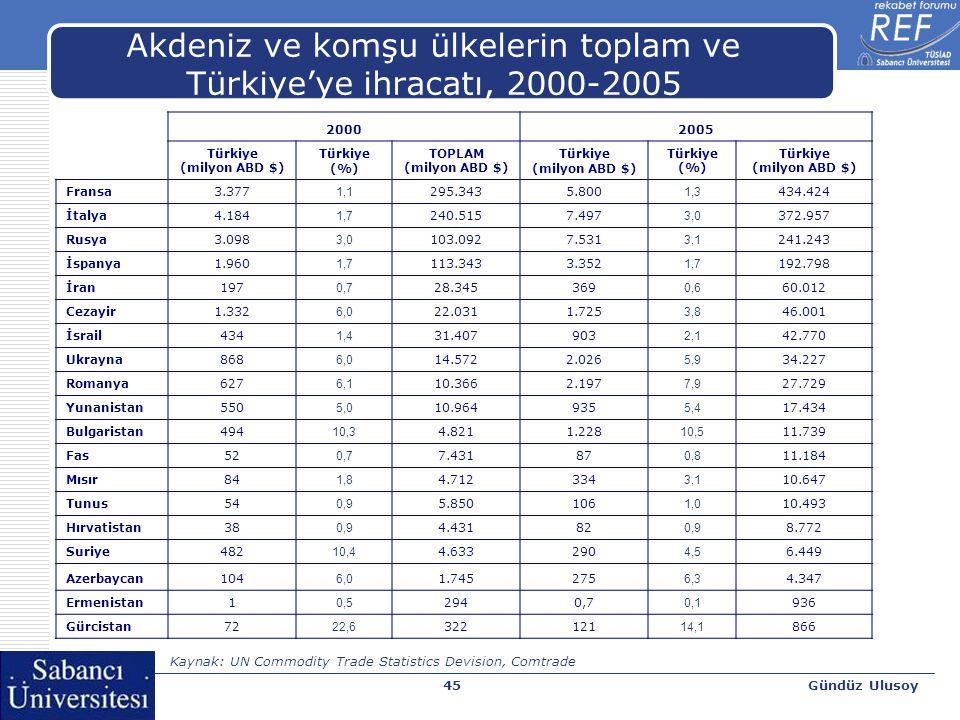 Gündüz Ulusoy46 Türkiye'nin ihracatı ($) 20002005 Milyon ABD $% % TOPLAM27.485 - 73.476 - İtalya1.755 6,4 5.618 7,6 Fransa1.651 6,0 3.805 5,2 İspanya704 2,6 3.011 4,1 Rusya639 2,3 2.377 3,2 Romanya325 1,2 1.785 2,4 İsrail622 2,3 1.466 2,0 Bulgaristan251 0,9 1.179 1,6 Yunanistan434 1,6 1.126 1,5 İran234 0,9 912 1,2 Ukrayna255 0,9 821 1,1 Cezayir376 1,4 807 1,1 Mısır370 1,3 687 0,9 Suriye182 0,7 551 0,8 Azerbaycan229 0,8 528 0,7 Fas68 0,3 370 0,5 Tunus161 0,6 294 0,4 Gürcistan131 0,5 271 0,4 Hırvatistan23 0,1 167 0,2 Kaynak: UN Commodity Trade Statistics Devision, Comtrade