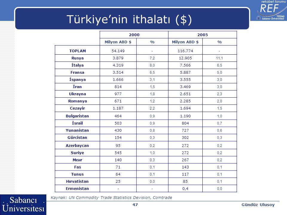 Gündüz Ulusoy48 İş ve Küresel Rekabet Endeksi Kaynak: World Economic Forum, Global Competitiveness Report 2007-08