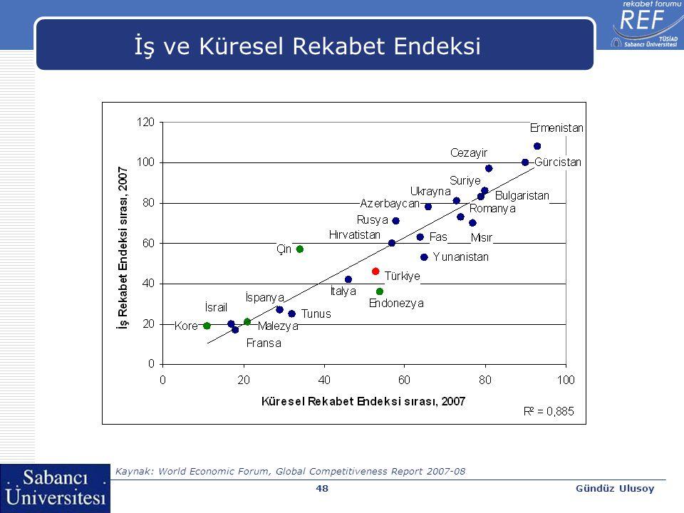 Gündüz Ulusoy49 Kişi başına GSYİH ve Küresel Rekabet Endeksi Kaynak: World Economic Forum, Global Competitiveness Report 2007-08