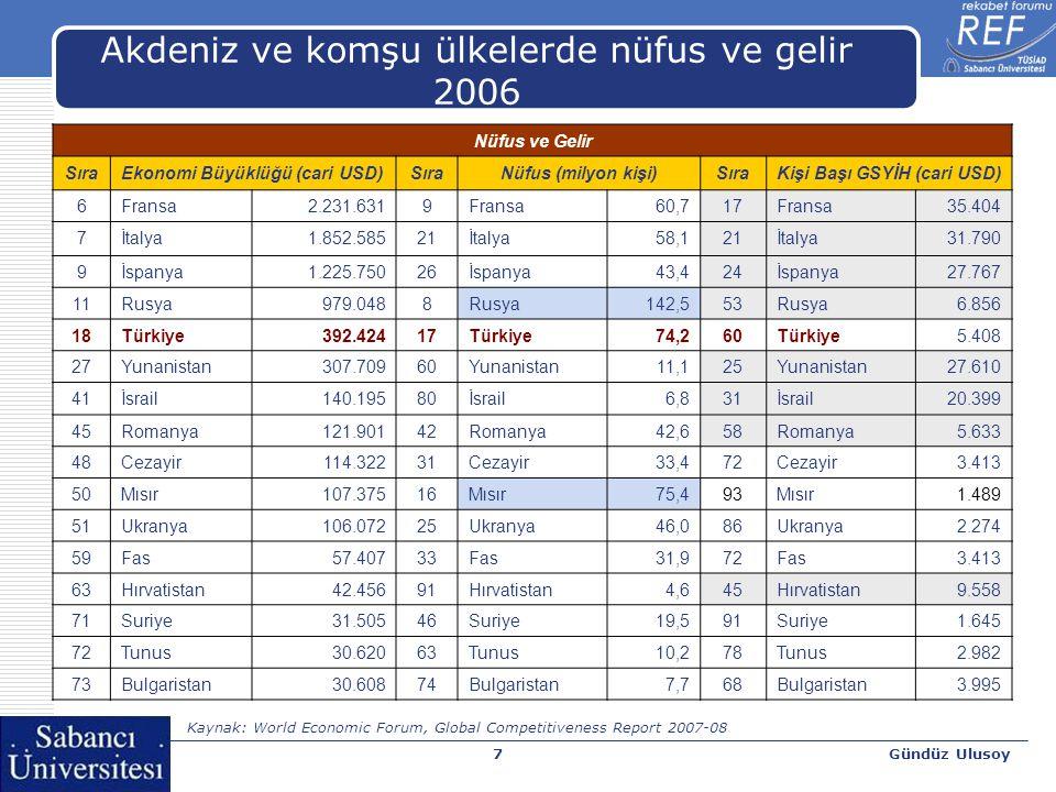 Gündüz Ulusoy8 Türkiye'nin Akdeniz ve komşu ülkelerle ihracat ve ithalatı 2000-2005 İhracatİthalat 2000200520002005 Akdeniz%22,4%23,6%22,0%17,9 Komşu%12,0%15,0%15,8%21,3 Kaynak: UN Commodity Trade Statistics Devision, Comtrade