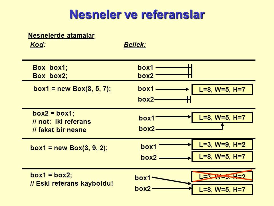 Nesneler ve referanslar Nesnelerde atamalar Kod: Bellek: box1 box2 Box box1; Box box2; box2 = box1; // not: iki referans // fakat bir nesne box1 box2 L=8, W=5, H=7 box1 = new Box(3, 9, 2); box1 box2 L=8, W=5, H=7 L=3, W=9, H=2 box1 = box2; // Eski referans kayboldu.