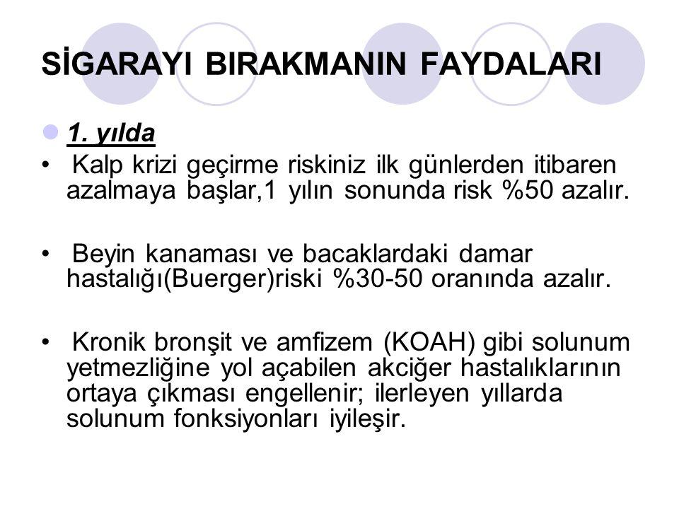 SİGARAYI BIRAKMANIN FAYDALARI 5.