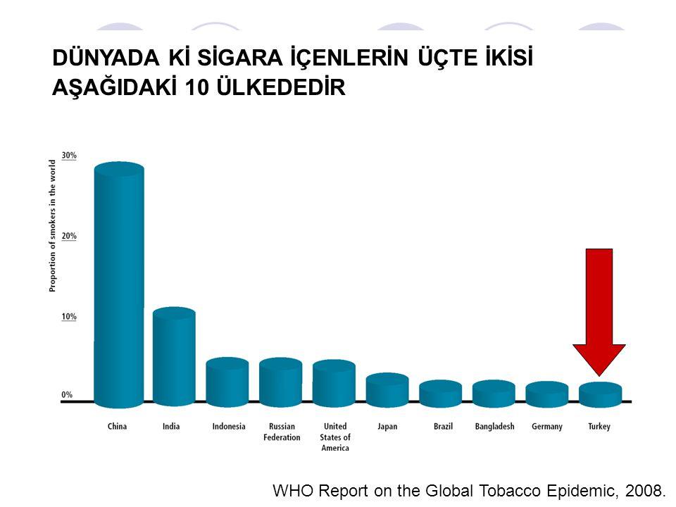 MESLEK GRUPLARINA GÖRE SİGARA İÇME ORANLARI GrupSıklık (%) Şöför74.3 Polis64.7 Gazeteci63.9 Öğretmen48.6 Artist46.2 Doktor43.1 Sporcu34.9 İmam-Müezzin25.1 Bilir N, Hacettepe Halk Sağlığı Vakfı Yayını, 1997.