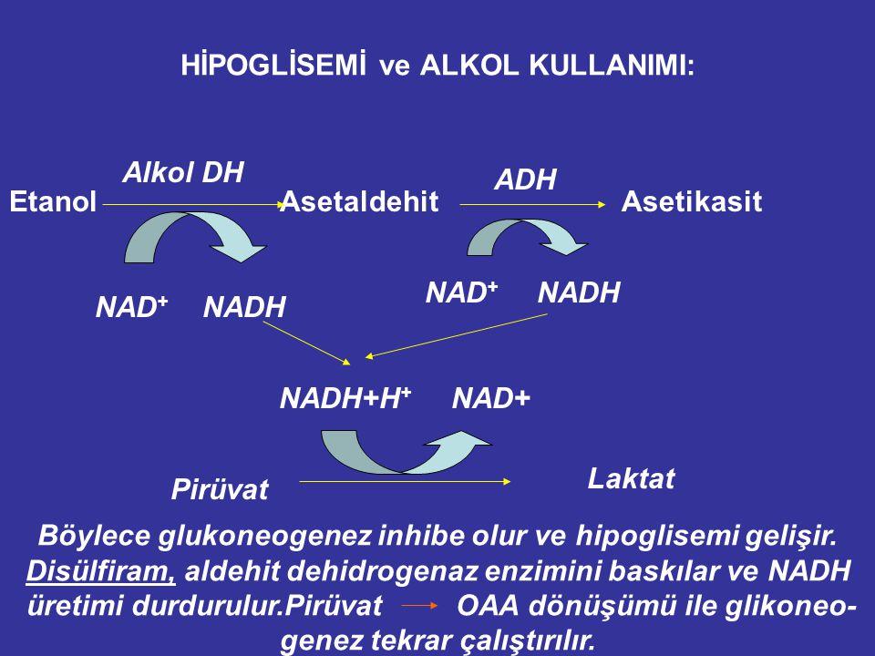 HİPOGLİSEMİ ve ALKOL KULLANIMI: Etanol Asetaldehit Asetikasit Alkol DH ADH NAD + NADH NADH+H + NAD+ Pirüvat Laktat Böylece glukoneogenez inhibe olur ve hipoglisemi gelişir.