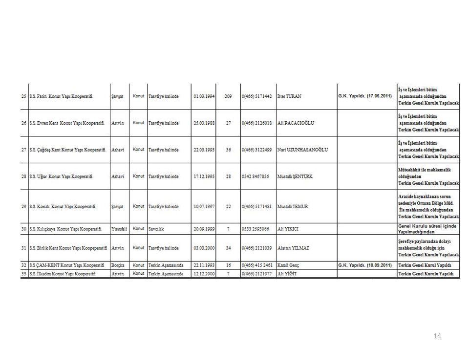 PATLAYICI MADDE DEPOLARININ PROJE ONAYLARI VE PATLAYICI MADDE RAPORLARINA İLİŞKİN ENVANTER BİLGİLERİ İCMAL TABLOSU 200520062007200820092010 2011 (3.09.2012) 2012 TOPLAM Müdürlüğümüzc e Gerçekleştirilen Proje Onayı ve Patlayıcı Madde Raporu ( Adet) 33212925344622 183 15