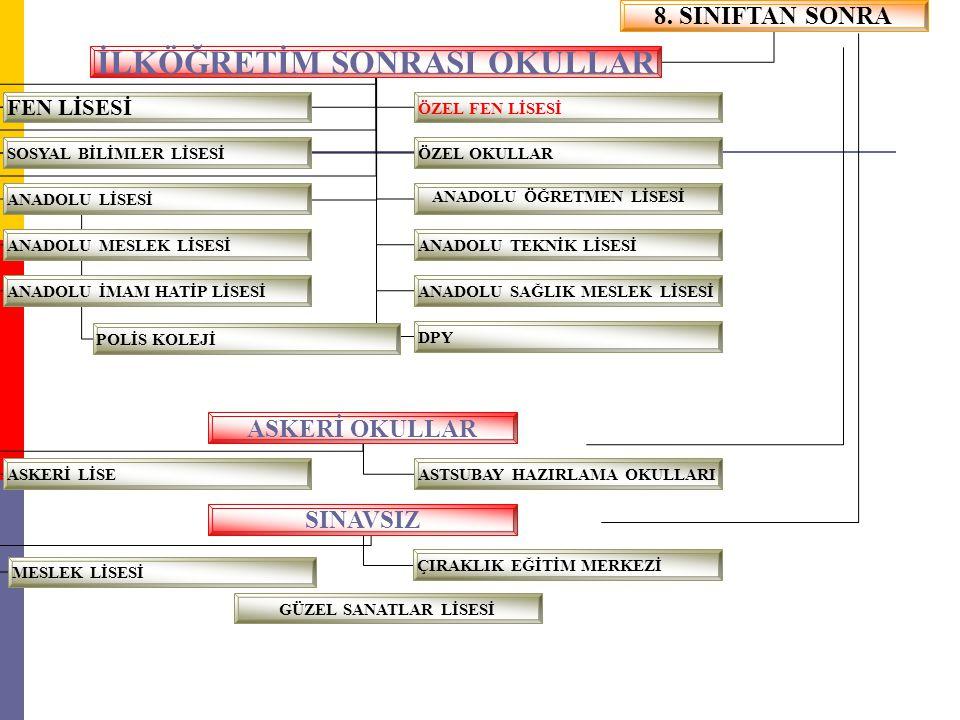 Seviye Belirleme Sınavı ; Başvuru ve Ücret Yatırma (10TL) Tarihi: Mart 2013 Sınav Giriş Belgesinin Yayım Tarihi: Mayıs 2013 (Son Hafta) Sınav Tarihi: 8 Haziran 2013 Cumartesi Saat: 10.00 Sınav Sonuçlarının İlanı: Temmuz 2013 (İlk Hafta) Tercih Sonuçlarının İlanı: Temmuz 2012 (Son Hafta)