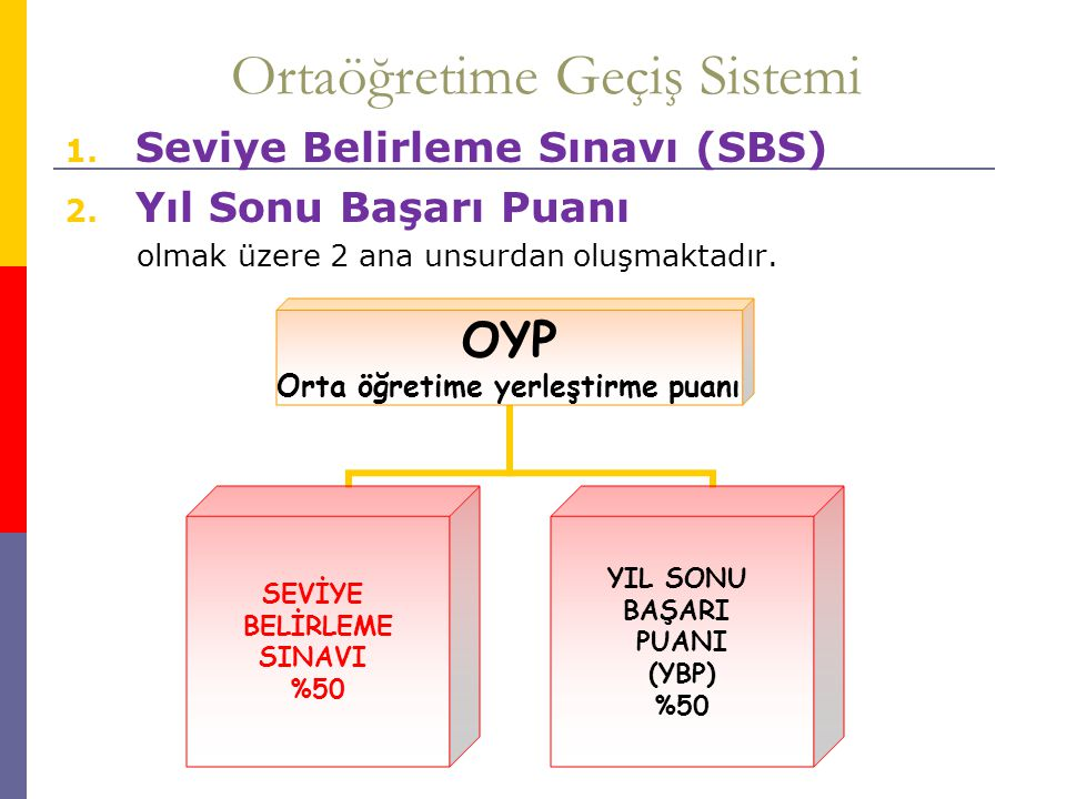1- Seviye Belirleme Sınavı (SBS)  8.Sınıfta uygulanacak bir sınavdır.