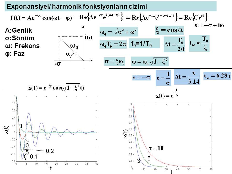 clc;clear;t=0:0.0794:7.854; f=-3*exp(-0.8*t).*cos(2.4*t+1.3)+7*exp(-1.4*t).*sin(3.7*t-2.1)-4*exp(-2*t); plot(t,f) Örnek : φ(t)=-3e -0.8t cos(2.4t+1.3)+7e -1.4t sin(3.7t-2.1)+4e -2t nin grafiği sξΔtΔtt∞t∞ -0.8+2.4i0.3162 0.12427.854 -1.4+3.7i0.35390.07944.488 -2 0.15923.14
