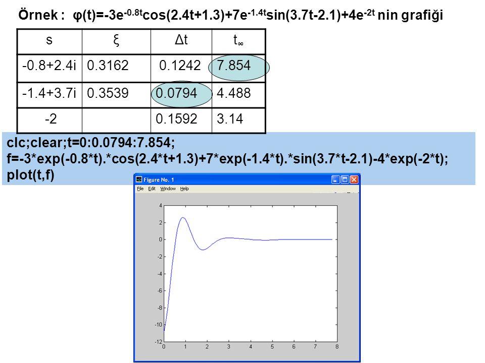 Örnek 3a.1 R 1 =15.9 kΩ, R 2 =837 Ω, R 3 =318 kΩ, C 1 =C 2 =0.005 μF (s=-400+1200i) MatLAB: clc;clear;r1=15900;r2=837;r3=318000; c1=0.005e-6;c2=c1; s=-400+1200i; h=-c2*r3*s/(c1*c2*r1*r3*s^2+(c1+c2)*r1*s+(1+r1/r2)); 2*abs(h) phase(h) V 2 (t)=0.2034 e -400t cos(1200t-5.2-1.2526)=0.2034 e -400t cos(1200t-0.1694) C1C1 - + V1V1 V2V2 R1R1 R2R2 R3R3 C2C2