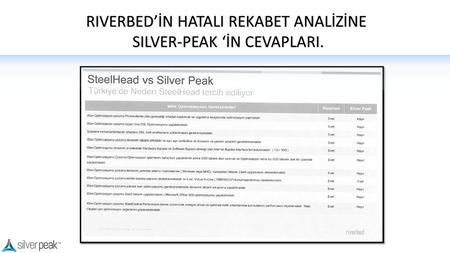RIVERBED'İN HATALI REKABET ANALİZİNE SILVER-PEAK 'İN CEVAPLARI.