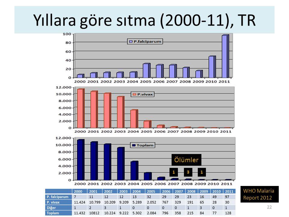 Yıllara göre sıtma sayısı, 2002-12 T.C. Sağlık Bakanlığı verileri 0 23