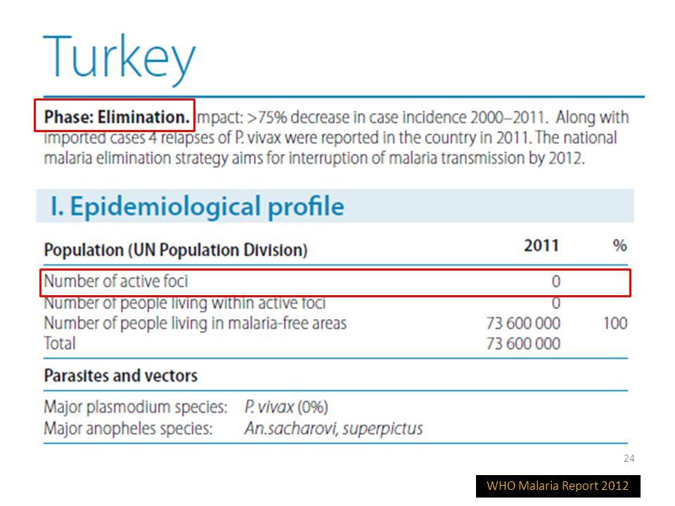 İmporte sıtma olguları, TR (1989-2009) Ortalama yıllık 45-50 olgu var.