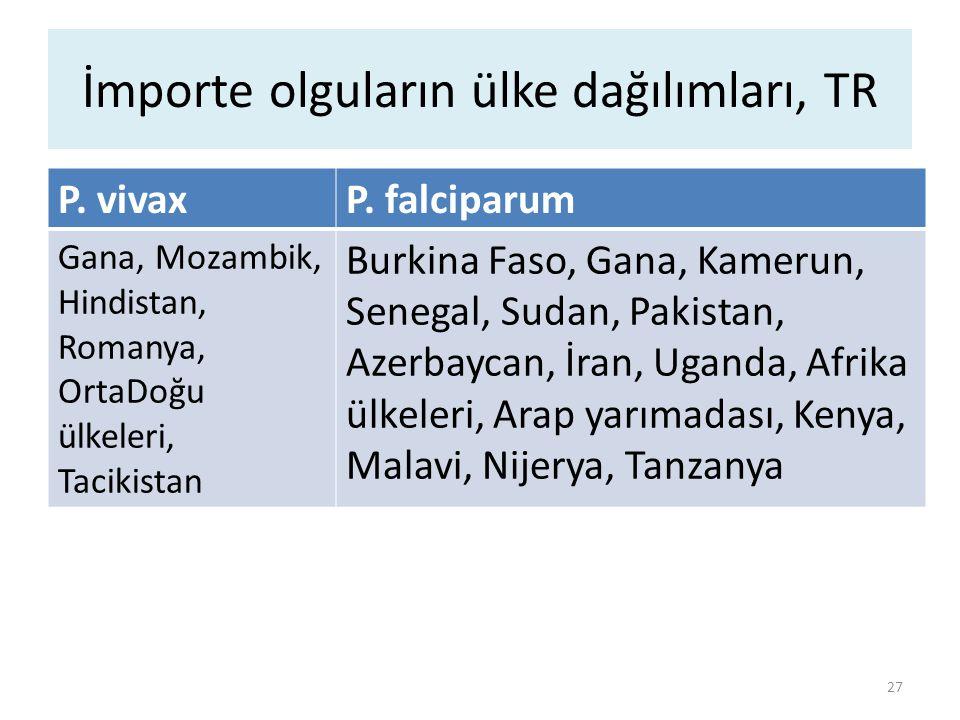 İmporte sıtma ile problemler.Türkiye'de P. vivax klorokin direnci yok.