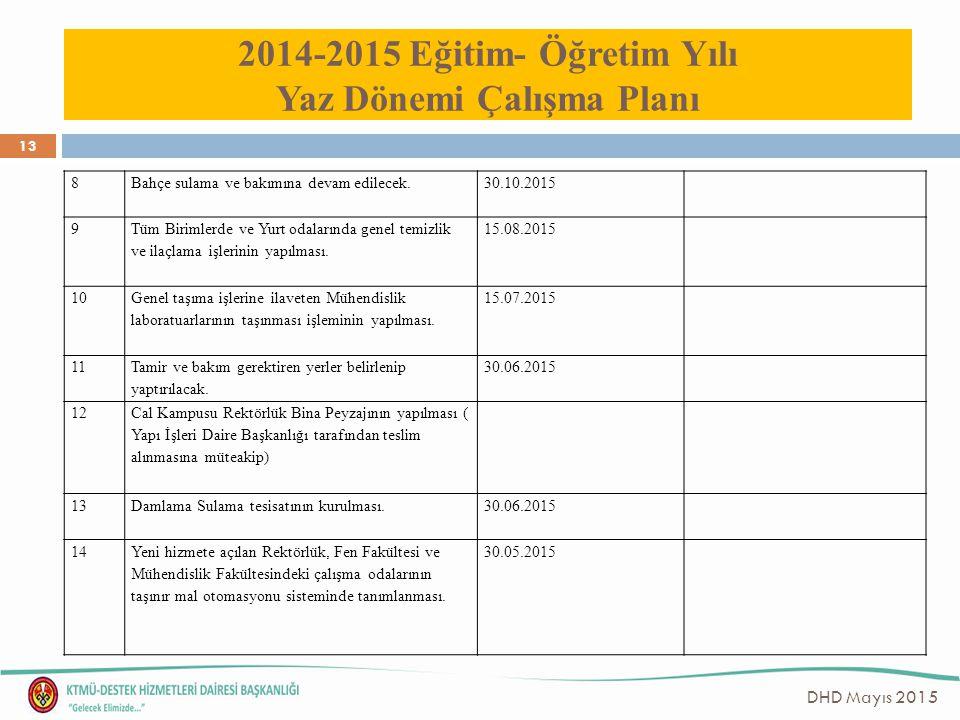 14 DHD Mayıs 2015 2014-2015 Eğitim- Öğretim Yılı Yaz Dönemi Çalışma Planı 15 Taşınır Mal Müdürlüğüne ait sarf ve demirbaş depolarının sayımlarının yapılarak genel kontrol ve düzenleme işlemlerinin yapılması 30.05.2015 16 Depoda bulunan ve tamir gerektiren malzemelerin tespit edilmesi ve tamir işlemlerinin yapılması 01.09.2015 17 Taşınır Mal Müdürlüğüne ait depolardaki hurdaların tespit edilip listelenmesi 30.07.2015 18 Üniversitemiz birimleri tarafından talep edilen ve Rektörlük Makamı Onayı alınan malzemelerin depodan veya satınalma yoluyla karşılanması için ihtiyaç belgelerinin hazırlanması Sürekli 19 Satın alma işlemleri tamamlanmış olan sarf ve demirbaş malzemelerin Giriş ve Çıkış işlemlerinin yapılması, barkotları basılarak ilgili malzemelere yapıştırılması ve ilgili birimlere teslim edilmesi.