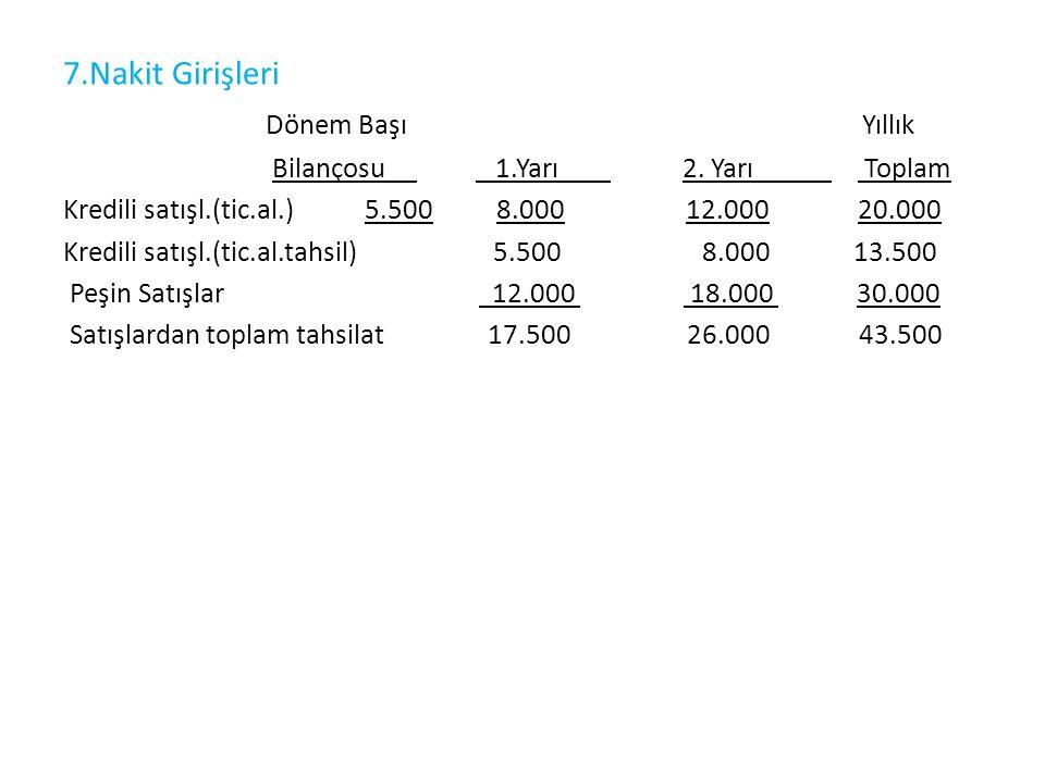 8.Nakit Çıkışları a)Ticari mal alımları Dönem Başı Yıllık Bilançosu 1.Yarı 2.