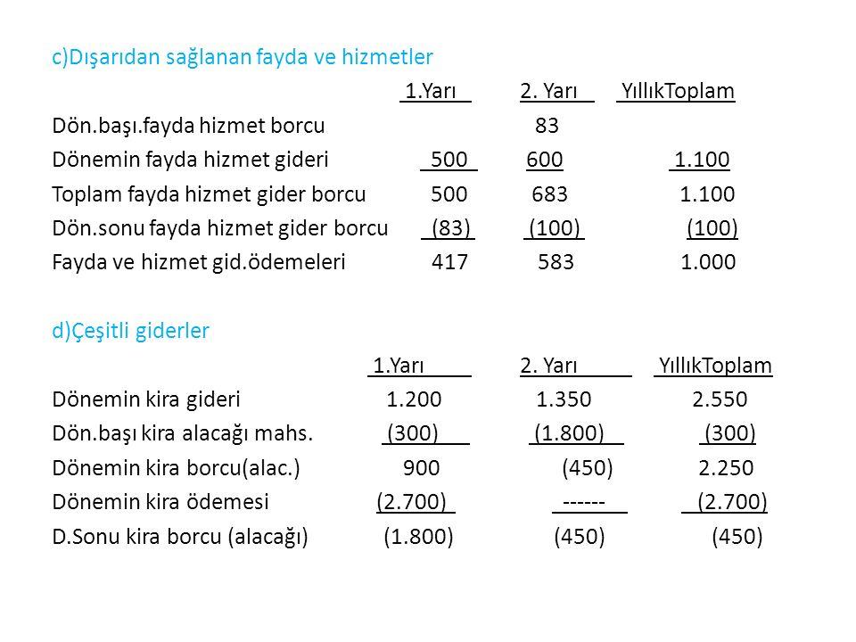 Toplam Nakit Çıkışları -Bilançodaki borç ve gider karşılıkları kar vergileri 500 TL iki eşit taksitte ödenmiştir.