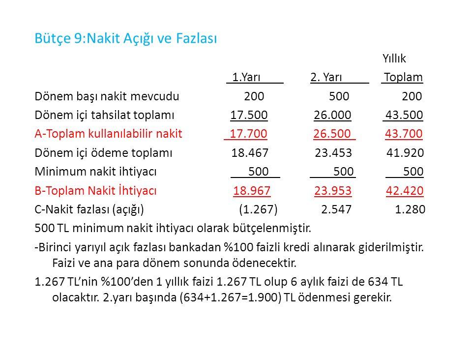 10.Finansal borçlar ve finansal giderler bütçesi Yıllık 1.Yarı 2.