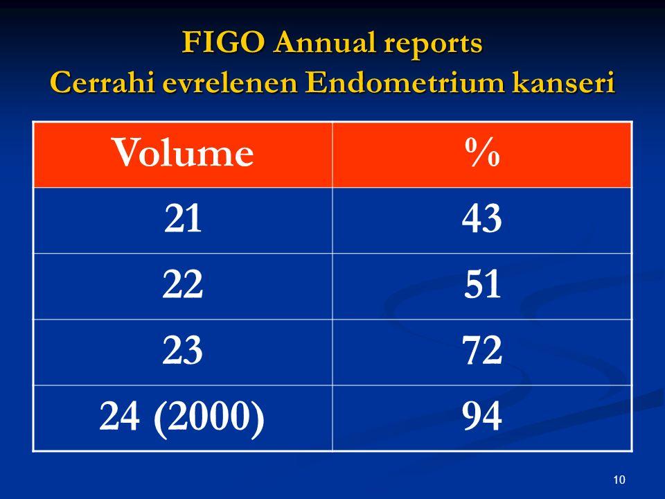 11 Klinik  Cerrahi evreleme 5 yıllık Sağkalım CerrahiKlinik Evre 1 87,553,8 Evre 1 G3 7452,5 Evre 2 G123  Creasman WT: Controversies in FIGO staging of corpus Cancer.