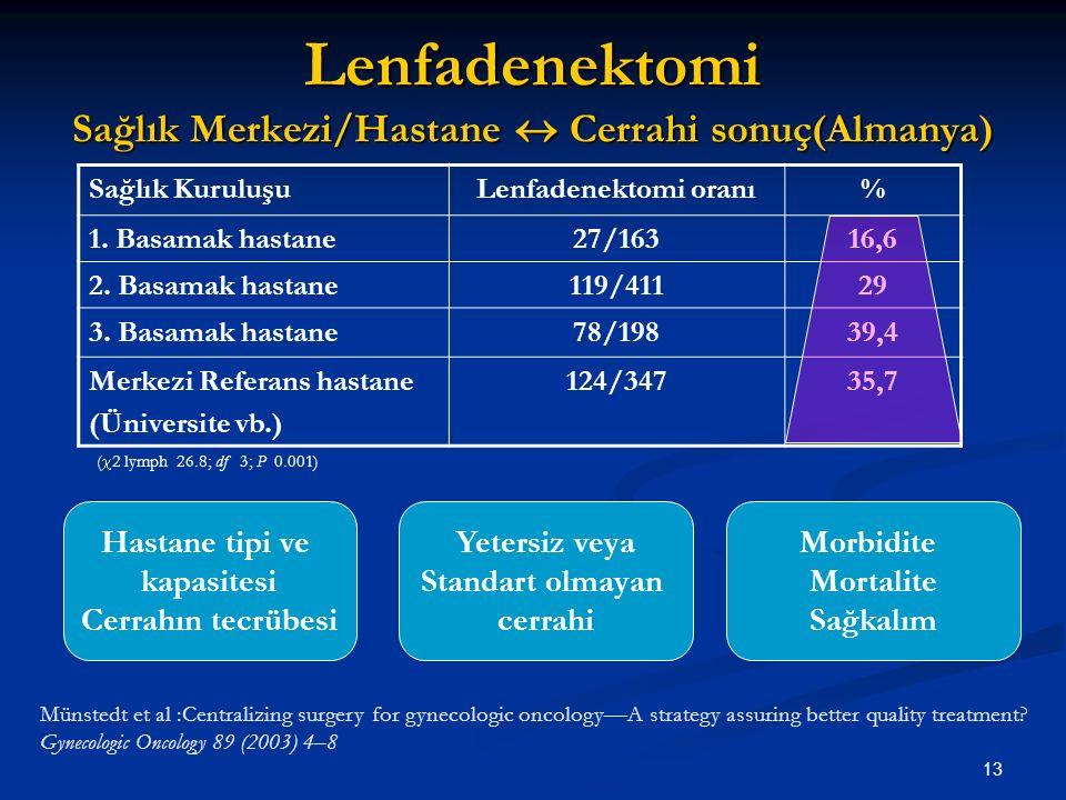14 Vajinal histerektomi Tek başına? 1964-1991